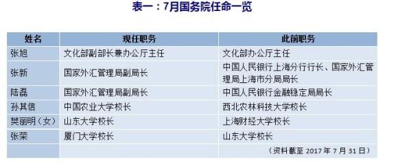 七月人事观察:两省市党委书记履新 多省份党委常委调整